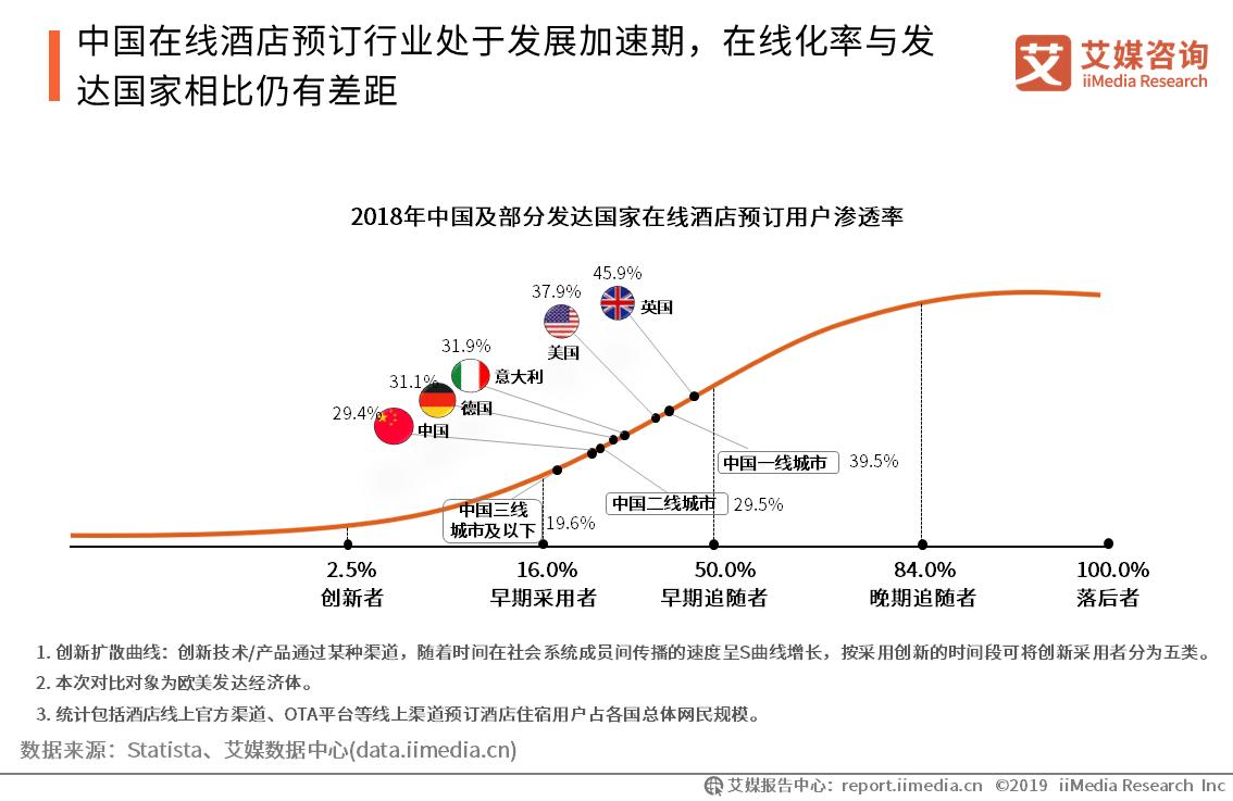中国在线酒店预订行业进入快速发展期
