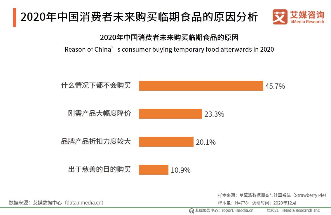 2020年中国消费者未来购买临期食品的原因分析