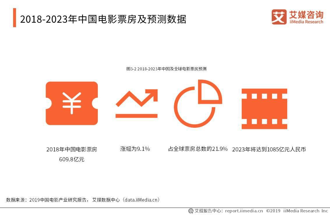 中秋档近8亿票房收官,较去年暴涨49.3%,《诛仙Ⅰ》2.7亿领衔