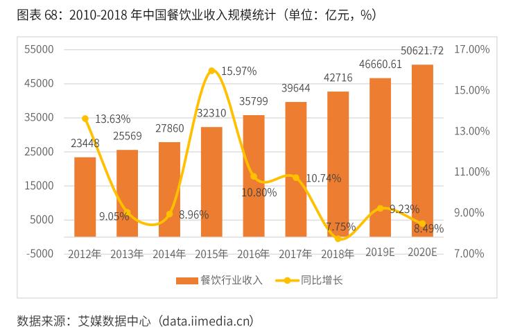 中国餐饮业收入