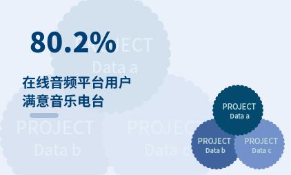 在线音频行业数据分析:2021年中国80.2%在线音频平台用户满意音乐电台