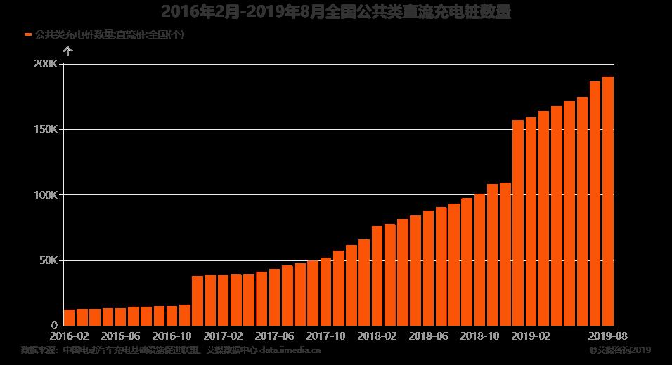 2016年2月-2019年8月全国公共类直流充电桩数量