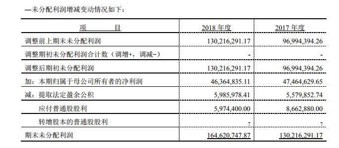 财报解读 | 金银河披露沪深两市首份年报:2018年营收增逾三成