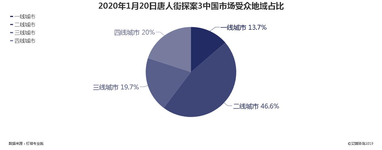 2020年1月20日唐人街探案3中国市场受众地域分布