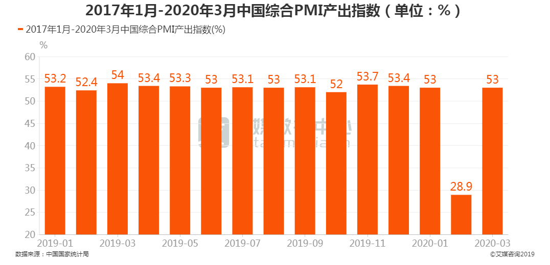 中国综合PMI产出指数