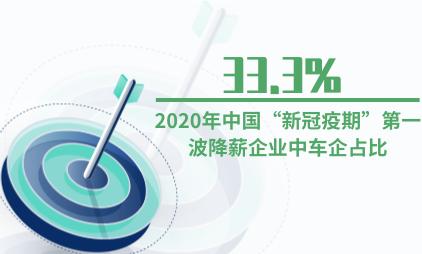 """企业薪资数据分析:2020年中国""""新冠疫期""""第一波降薪企业中车企占比达33.3%"""