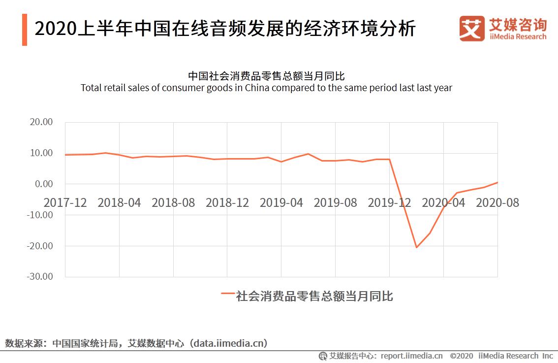 2020上半年中国在线音频发展的经济环境分析