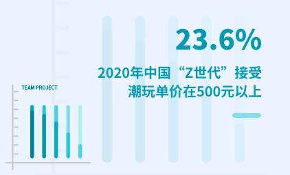 """潮玩行业数据分析:2020年中国23.6% """"Z世代""""接受潮玩单价在500元以上"""