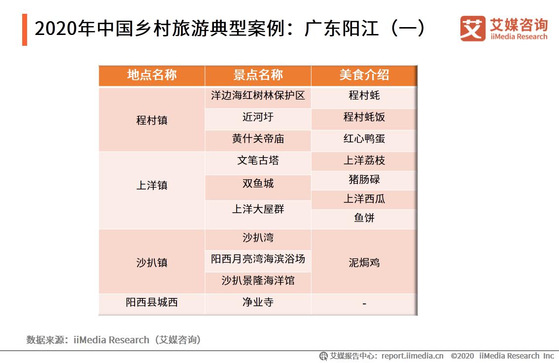 2020年中国乡村旅游典型案例:广东阳江(一)