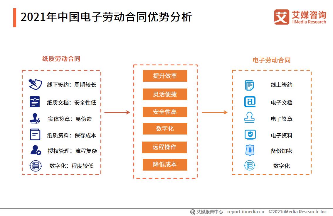 2021年中国电子劳动合同优势分析
