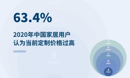 家居行业数据分析:2020年中国63.4%家居用户认为当前定制价格过高