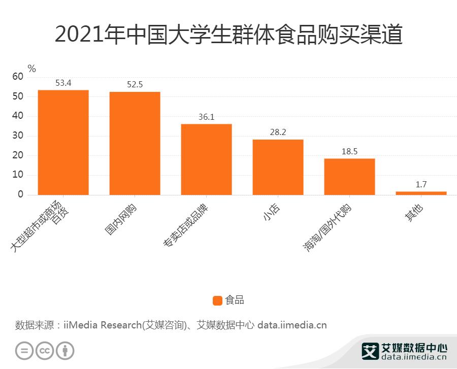2021年中国大学生群体食物购买渠道
