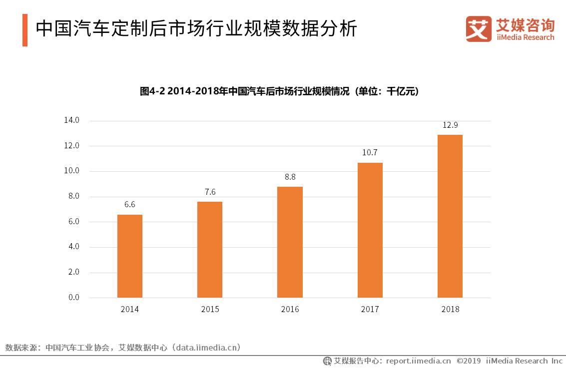 中国汽车产业数据分析:2018年汽车后市场行业规模突破1.2万亿元