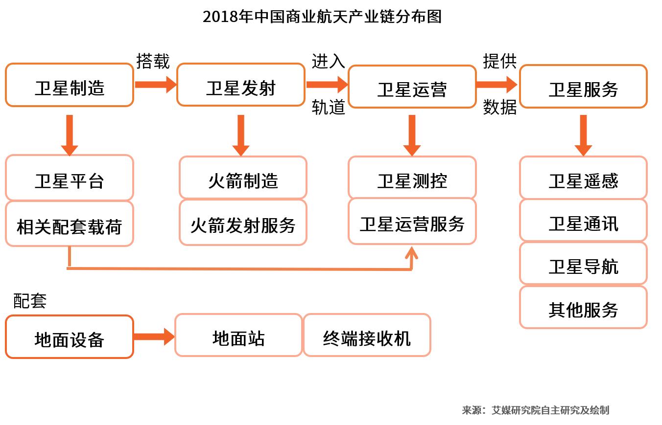 2019中国商业航天产业发展趋势及投资前景解读