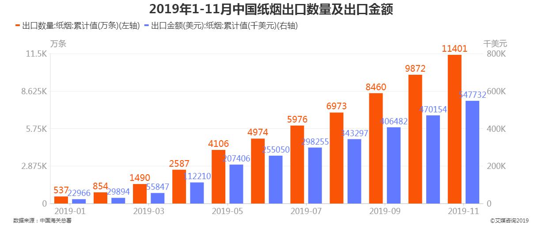 2019年1-11月中国纸烟出口数量及出口金额
