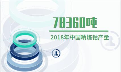 金属行业数据分析:2018年中国精炼钴产量为78360吨