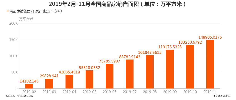 2019年2月-11月全国商品房销售面积