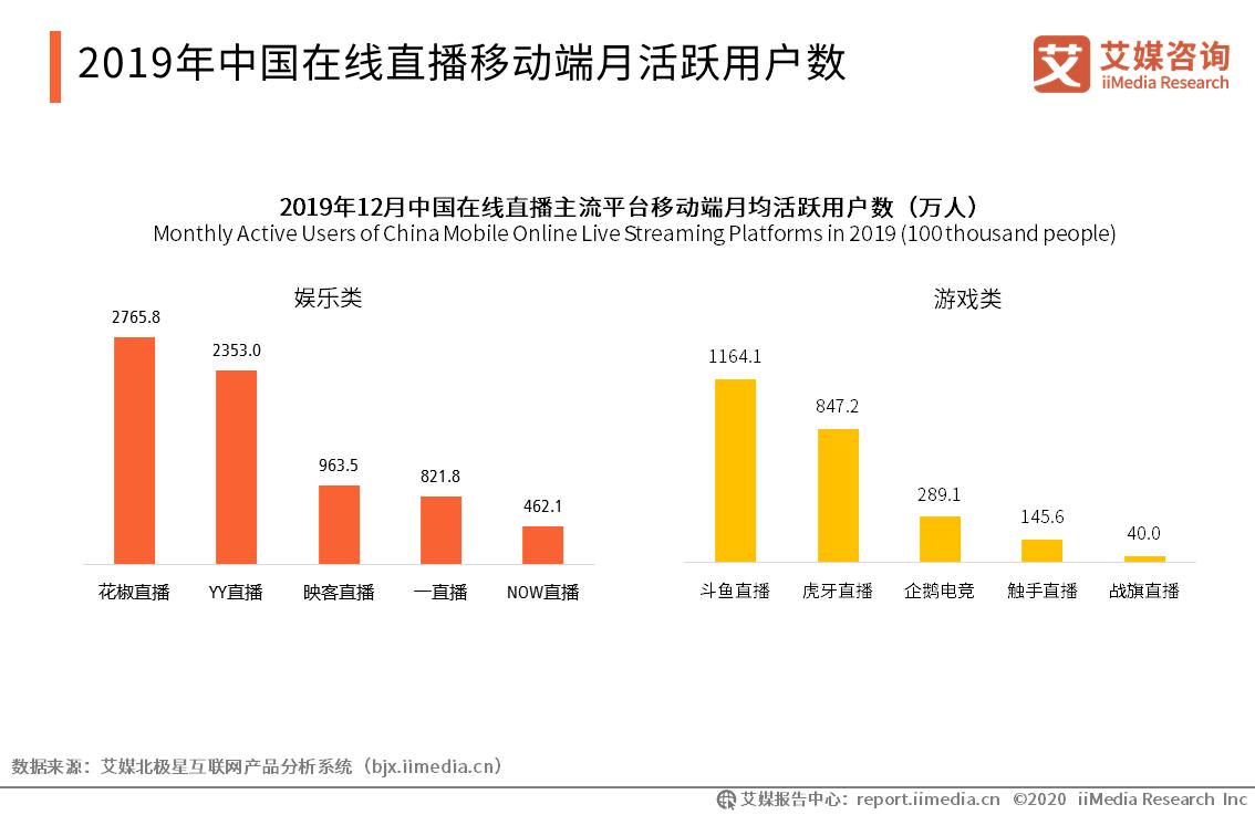 2019年中国在线直播移动端月活跃用户数