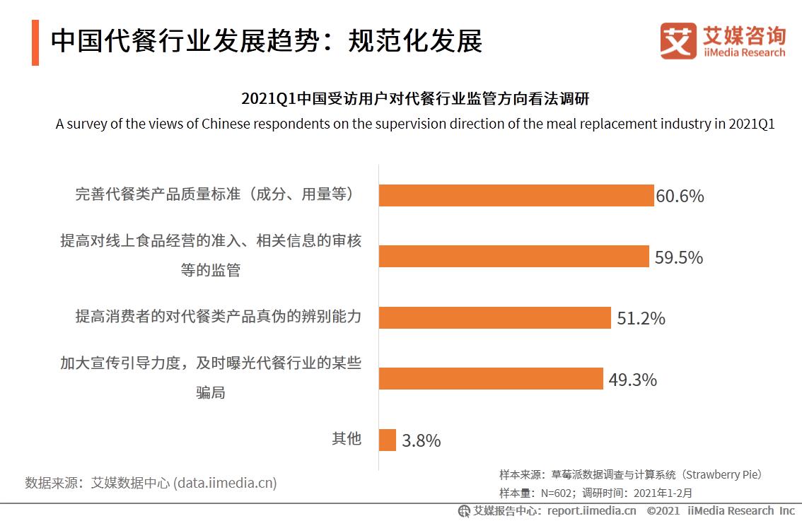 中国代餐行业发展趋势:规范化发展