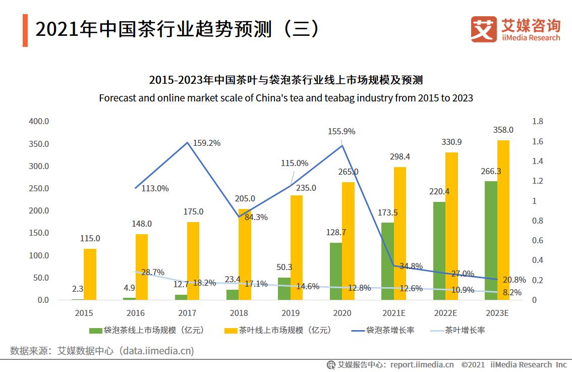 2021年中国茶行业趋势预测(三)