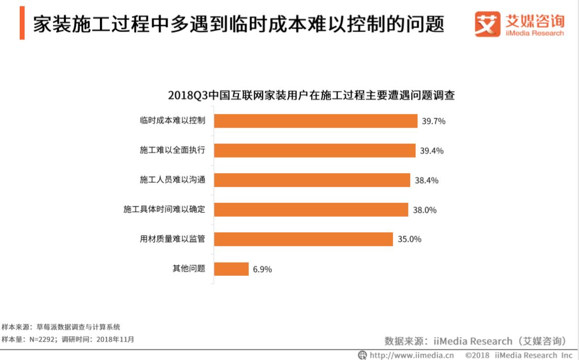 2018Q3中国互联网家装用户在施工过程主要遭遇的调查问题