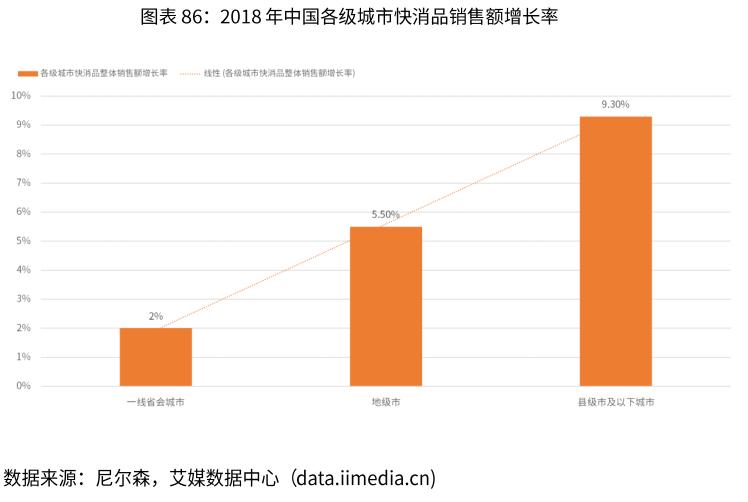 2018年中国各级城市快消品销售额增长率