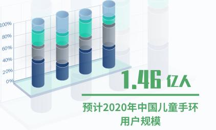 智能设备行业数据分析:2020年中国儿童手环用户规模将达1.46亿人