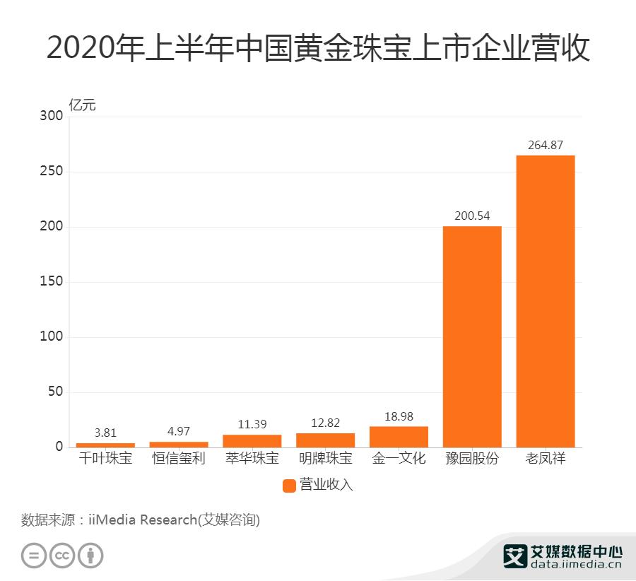2020年上半年中国黄金珠宝上市企业营收