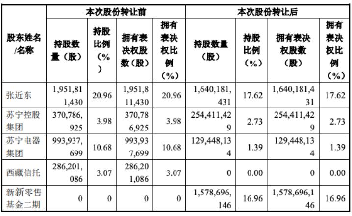 苏宁易购股权变化