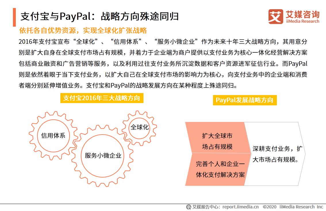 支付宝与PayPal:战略方向殊途同归