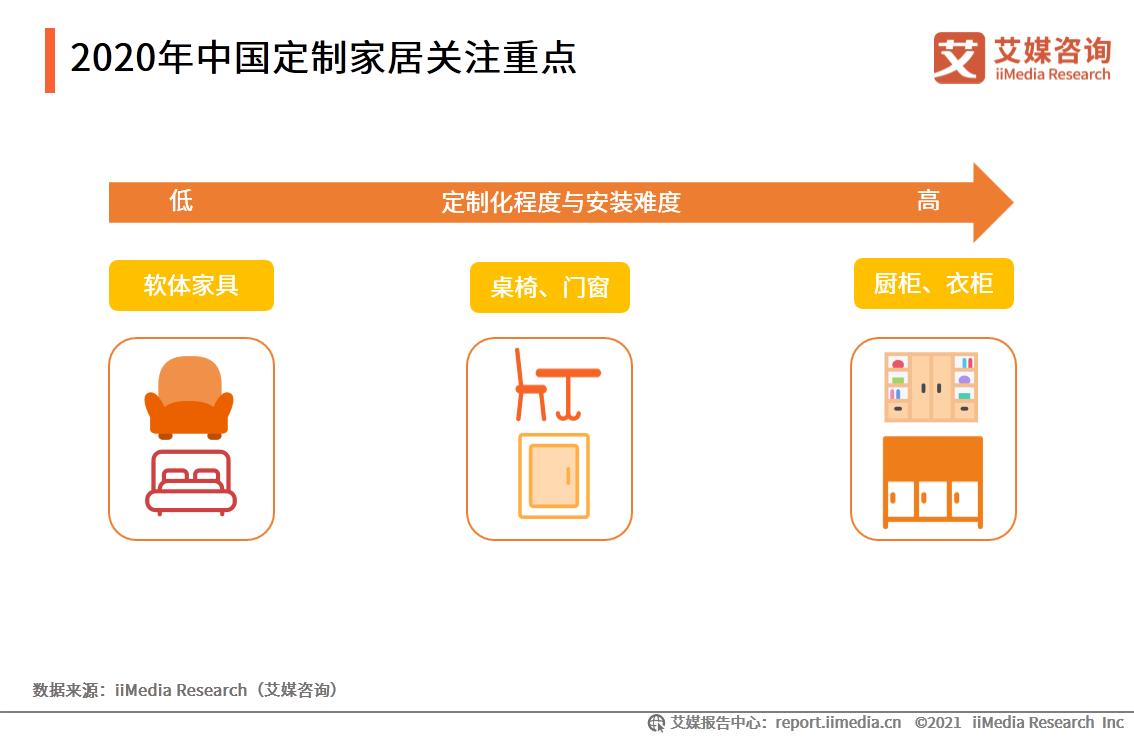2020年中国定制家居关注重点