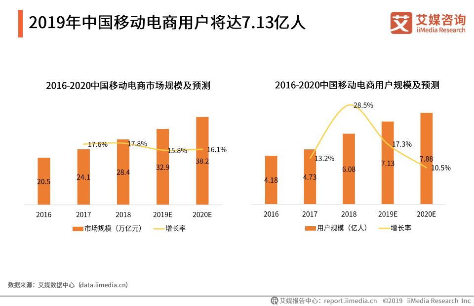 2019年中国移动电商用户将达7.13亿人