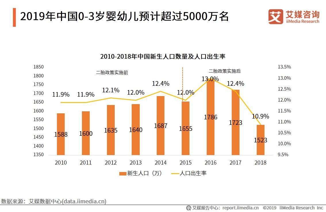 2019年中国0-3岁婴幼儿预计超过5000万名