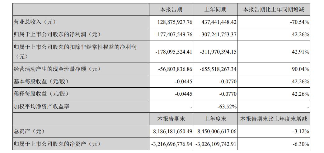 财报解读丨乐视网一季度亏损1.77亿元,短期内原有业务经营局面未能扭转