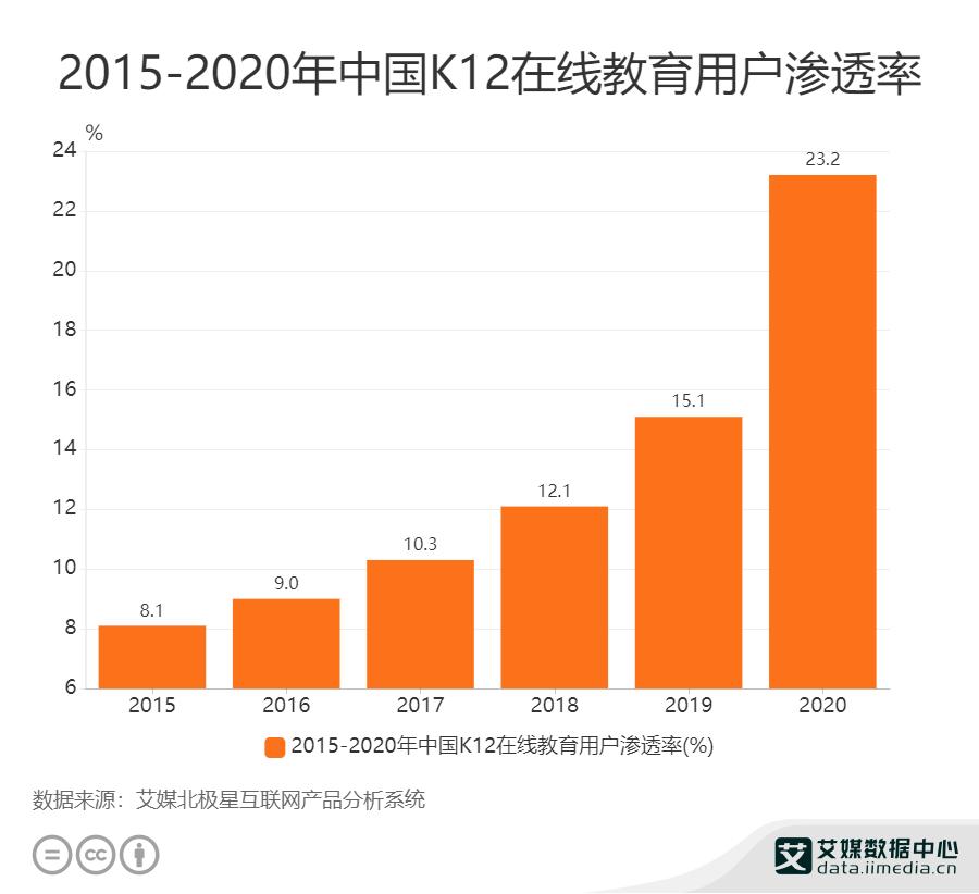 2015-2020年中国K12在线教育用户渗透率