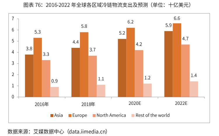 2019年全球主要发达国家冷链物流发展现状