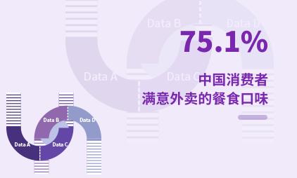 外卖行业数据分析:2021年中国75.1%消费者满意外卖的餐食口味