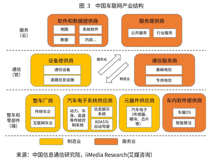 智能网联汽车产业结构分析