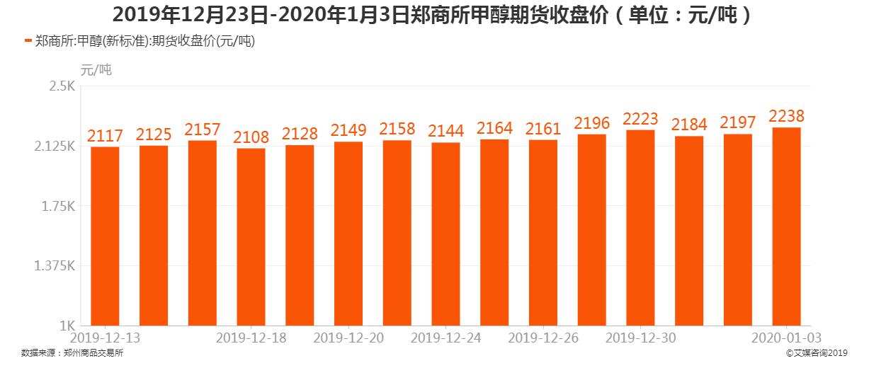 2019年12月23日-2020年1月3日郑商所甲醇期货收盘价
