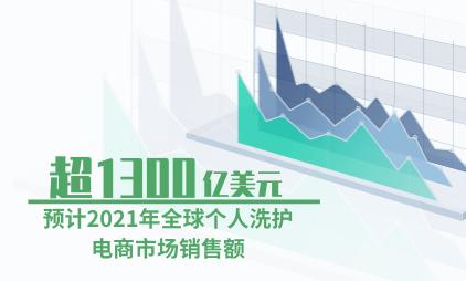 洗护电商行业数据分析:预计2021年全球个人洗护电商市场销售额超1300亿美元