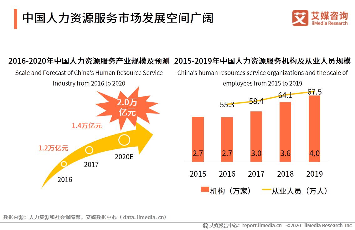 中国人力资源服务市场发展空间广阔