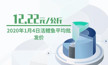 农副产品行业数据分析:2020年1月4日活鲤鱼平均批发价为12.22元/公斤