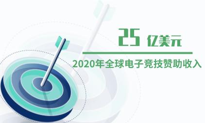 电竞行业数据分析:2020年全球电子竞技赞助收入预计达25亿美元