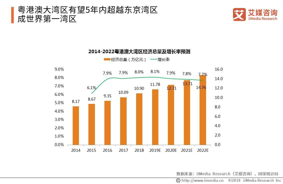 2019年粤港澳经济总量将达到11.78万亿元
