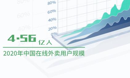 外卖行业数据分析:2020年中国在线外卖用户规模达4.56亿人