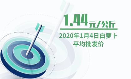 农产品行业数据分析:2020年1月4日白萝卜平均批发价为1.44元/公斤