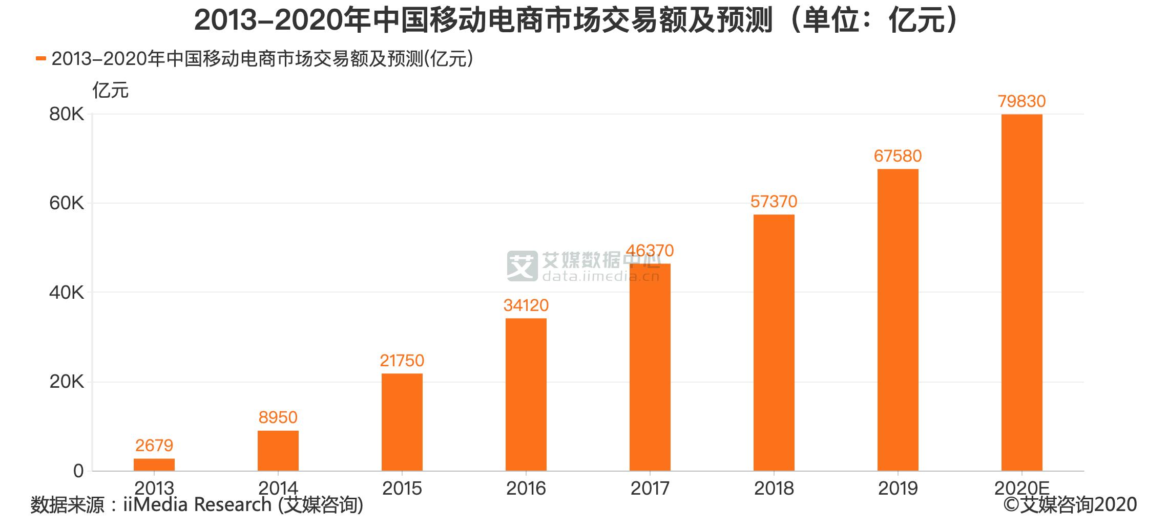 2013-2020年中国移动电商市场交易额及预测(单位:亿元)