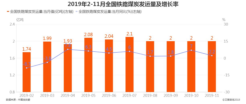 2019年2-11月全国铁路煤炭发运量及增长率