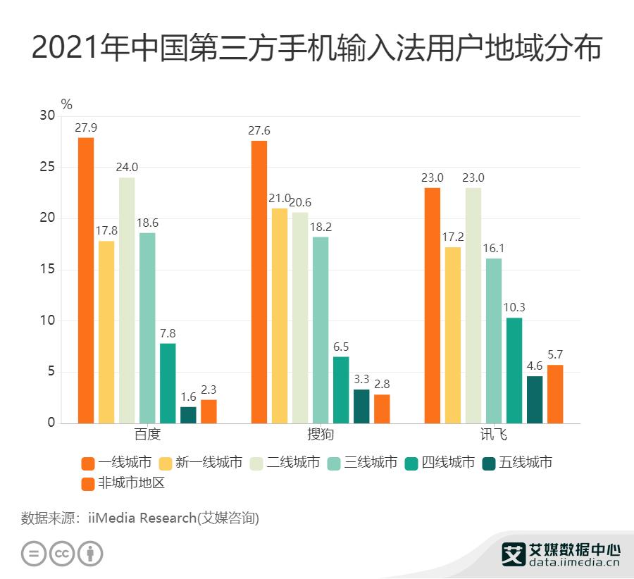 2021年中国第三方手机输入法用户地域分布