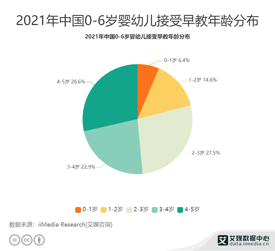 早教行业数据分析:2021年中国27.5%婴幼儿在2—3岁接受早教-艾媒网
